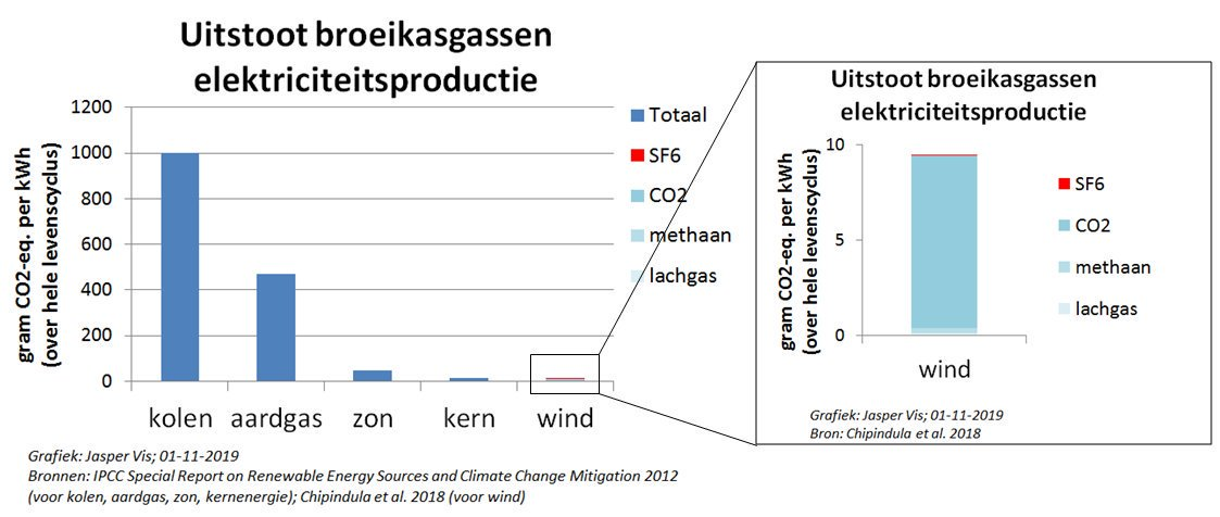 co2 footprint windenergie LCA incl SF6 vergeleken met kolen en aardgas