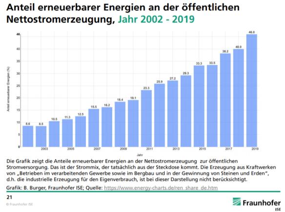 aandeel hernieuwbare energie in Duitsland 2002-2019