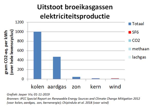 Co2 footprint zon wind fossiel LCA