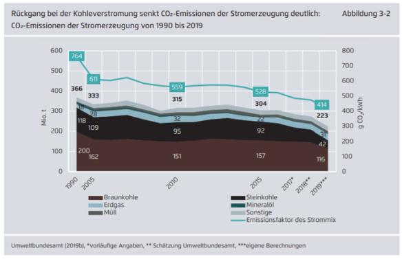 CO2 uitstoot Duitse elektriciteitsproductie 1990-2019