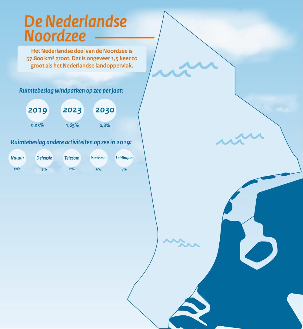 ruimtebeslag windenergie op zee NL tm 2030