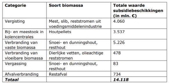 subsidiebeschikkingen biomassa uit brief aan Tweede Kamer