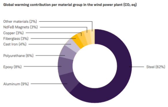 Carbon footprint offshore wind farm by material - SiemensGamesa 8 MW