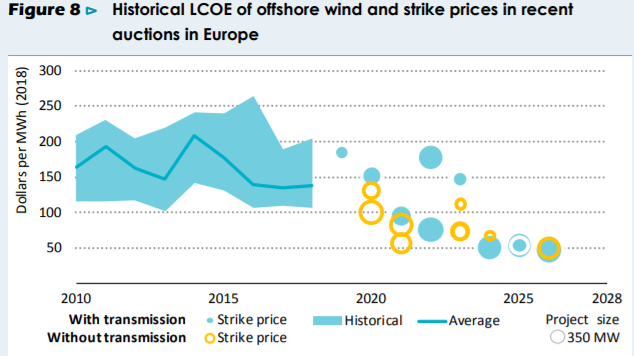 IEA on offshore wind LCOE in offshore wind report