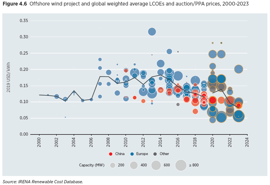 IRENA LCOE offshore wind global 2000-2024
