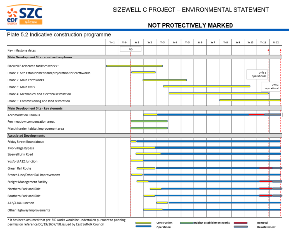 Sizewell C planning May 2020