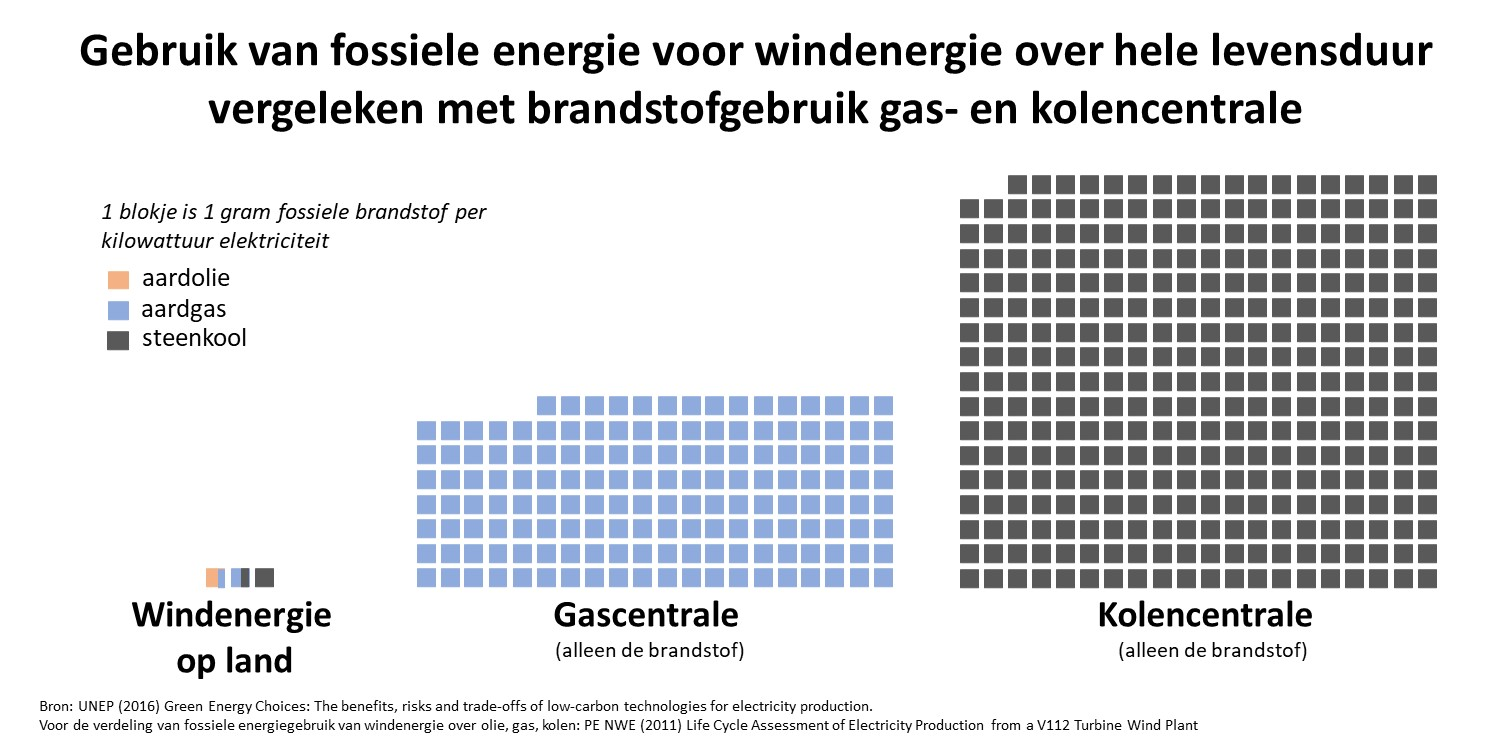 This image has an empty alt attribute; its file name is infografic-fossiele-energie-voor-wind-gas-kolen.jpg